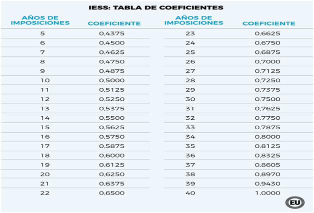 Figura 3. Tabla de coeficientes.